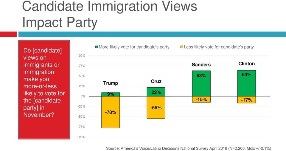 100% 75% 50% 25% 0% -25% -50% More likely vote for candidate's party Trump 9% -78%