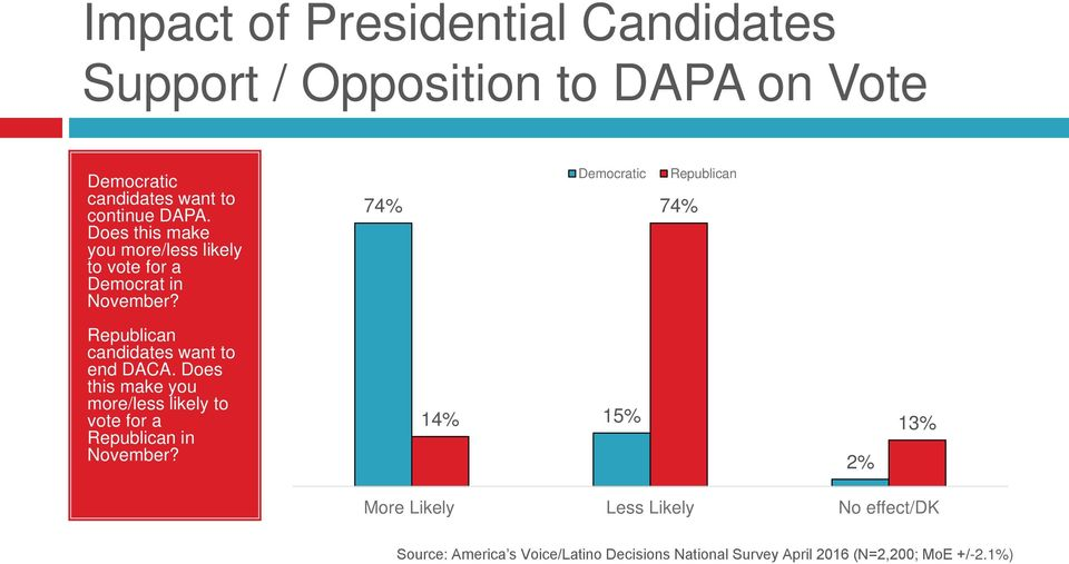 74% Democratic Republican 74% Republican candidates want to end DACA.
