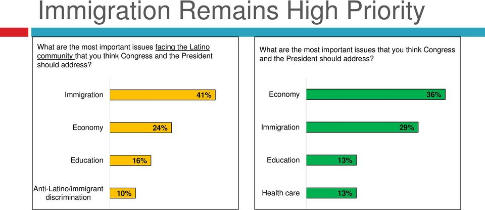 What are the most important issues  Immigration 41% Economy 36% Economy 24% Immigration 29%