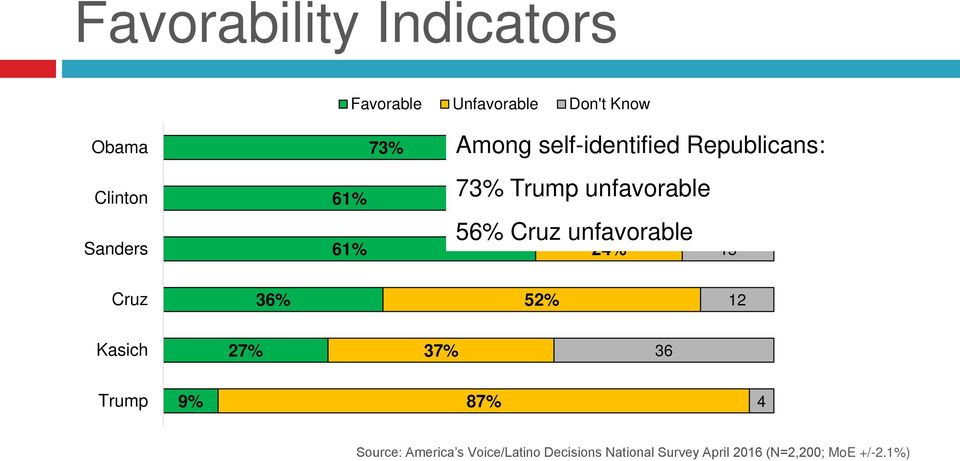 23% Republicans: 4 73% Trump unfavorable 24% 32% 56% Cruz