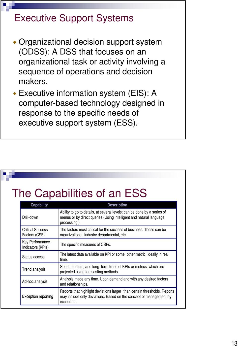 The Capabilities of an ESS Capability Drill-down Critical Success Factors (CSF) Key Performance Indicators (KPIs) Status access Trend analysis Ad-hoc analysis Exception reporting Ability to go to