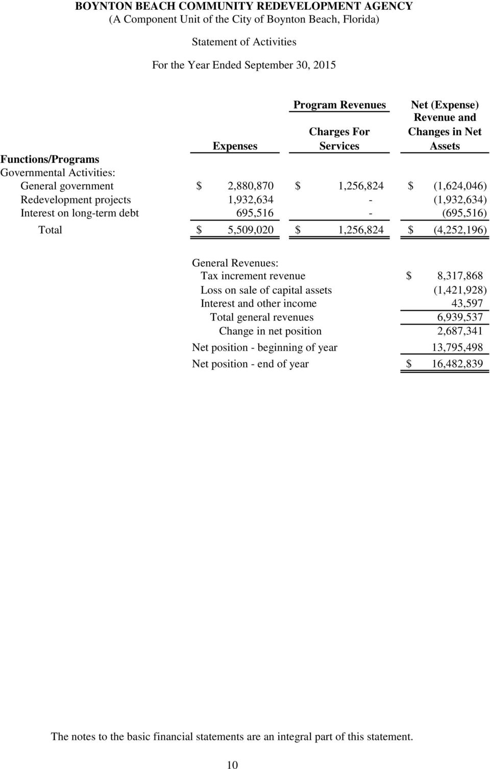 (4,252,196) General Revenues: Tax increment revenue $ 8,317,868 Loss on sale of capital assets (1,421,928) Interest and other income 43,597 Total general revenues 6,939,537 Change in