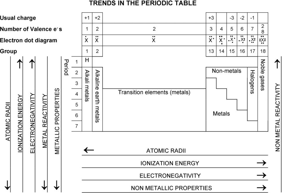 18 ATMI RADII INIZATIN ENERGY ELETRNEGATIVITY METAL REATIVITY METALLI PRPERTIES 1 3 4 Transition elements