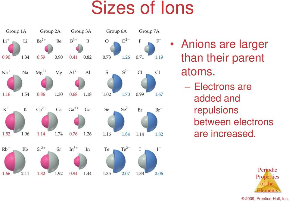 Electrons are added and
