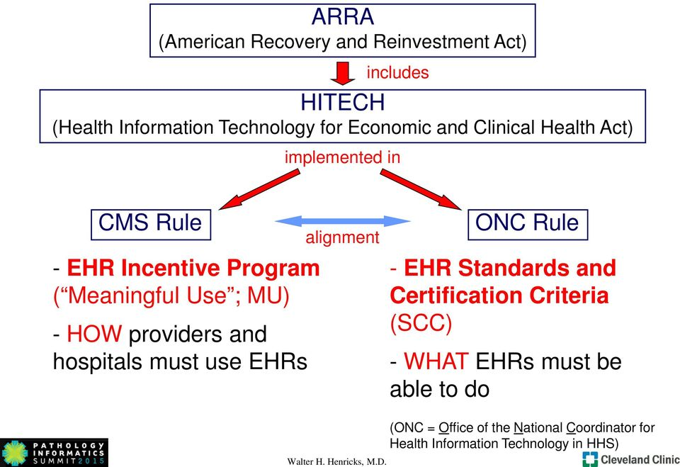 hospitals must use EHRs alignment ONC Rule - EHR Standards and Certification Criteria (SCC) - WHAT EHRs must be