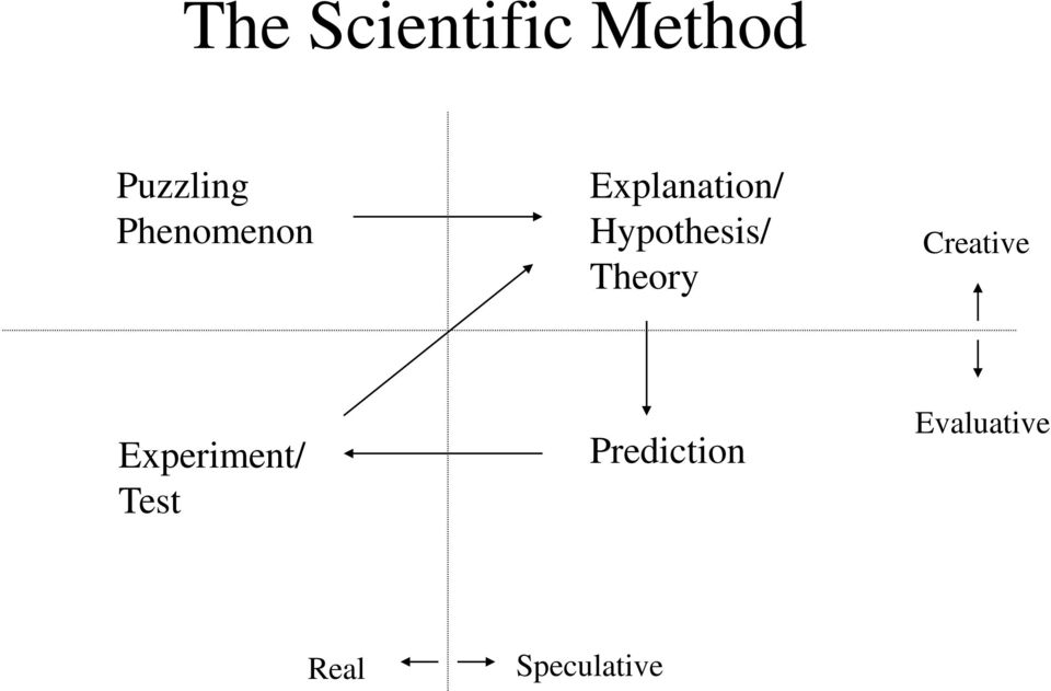 Hypothesis/ Theory Creative