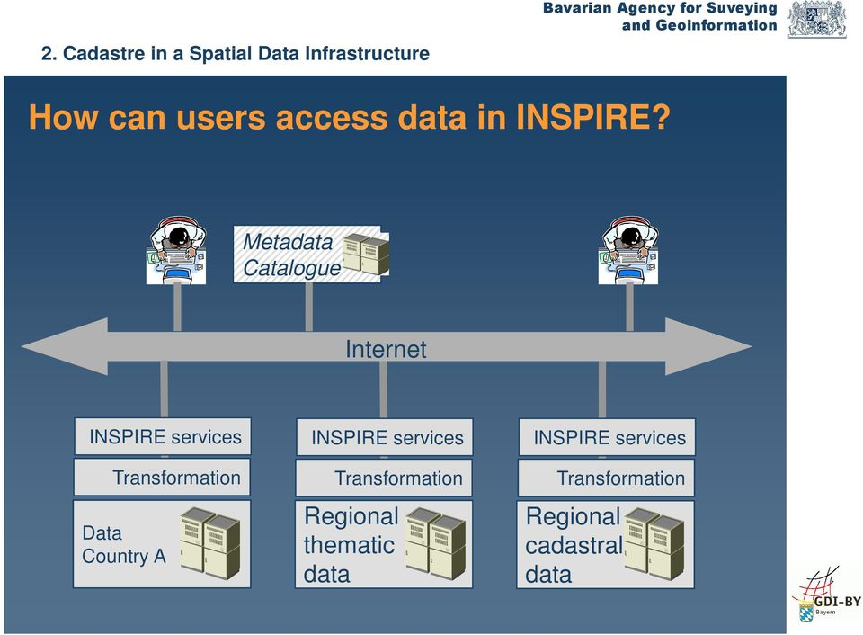 Metadata Catalogue Internet INSPIRE services Transformation Data