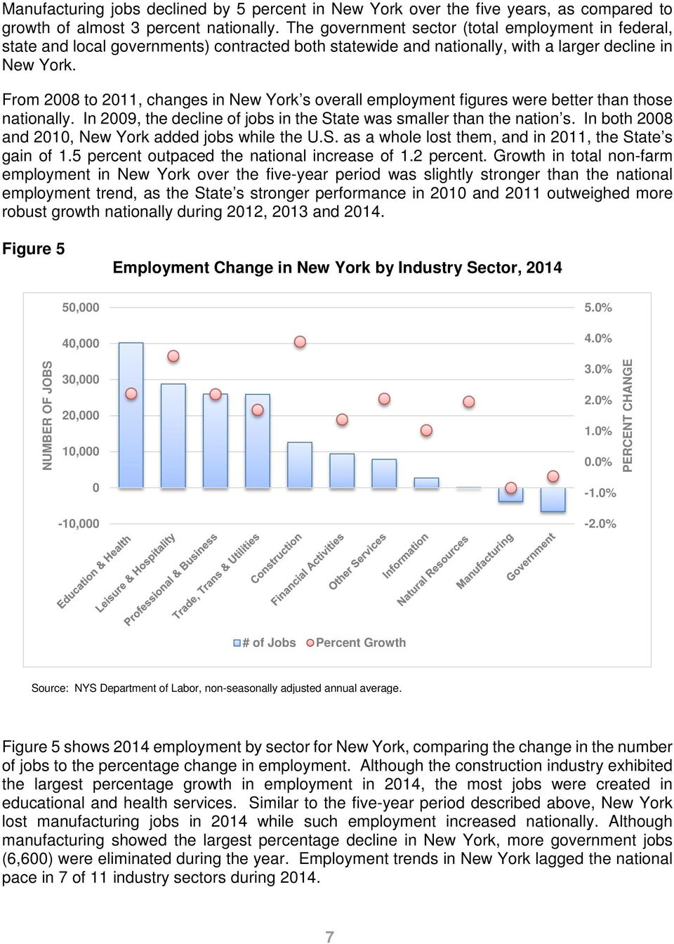 From 2008 to 2011, changes in New York s overall employment figures were better than those nationally. In 2009, the decline of jobs in the State was smaller than the nation s.