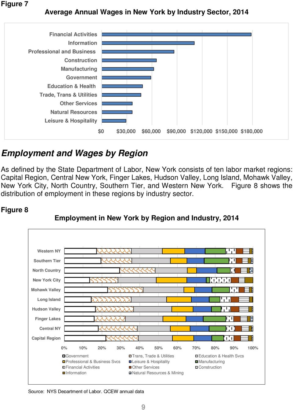 York consists of ten labor market regions: Capital Region, Central New York, Finger Lakes, Hudson Valley, Long Island, Mohawk Valley, New York City, North Country, Southern Tier, and Western New York.