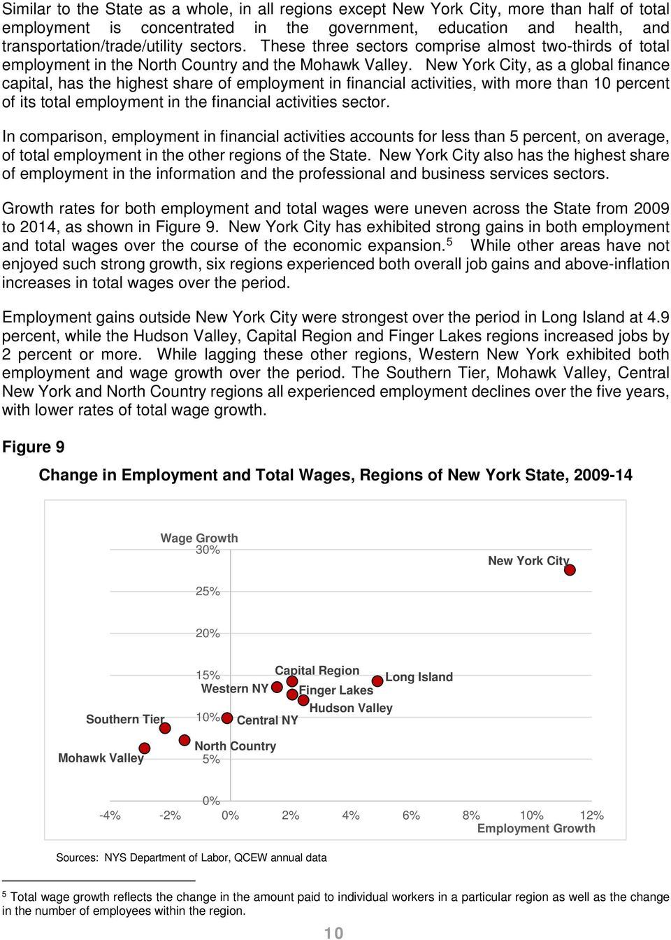 New York City, as a global finance capital, has the highest share of employment in financial activities, with more than 10 percent of its total employment in the financial activities sector.