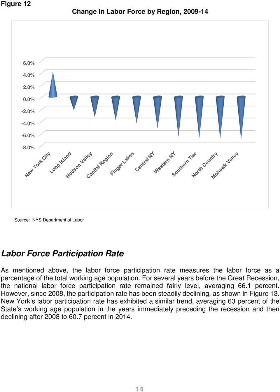 population. For several years before the Great Recession, the national labor force participation rate remained fairly level, averaging 66.1 percent.