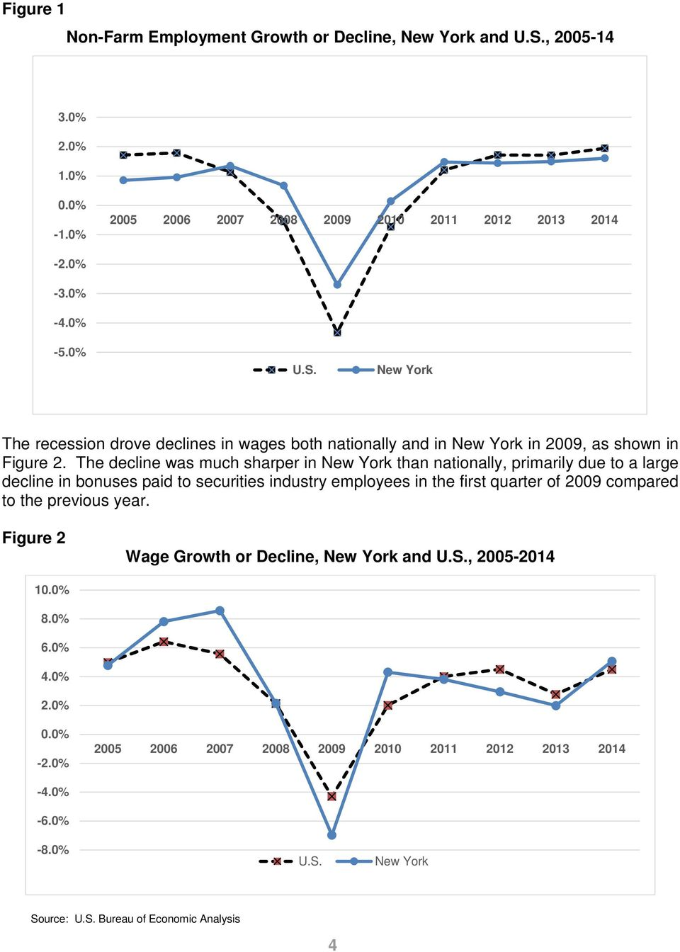to the previous year. Figure 2 Wage Growth or Decline, New York and U.S., 2005-2014 10.0% 8.0% 6.0% 4.0% 2.0% 0.0% -2.0% 2005 2006 2007 2008 2009 2010 2011 2012 2013 2014-4.