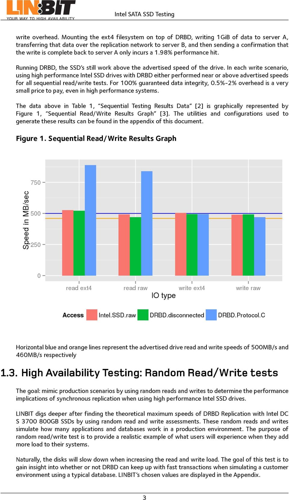 Intel SATA SSD Testing: Synchronous High Availability and