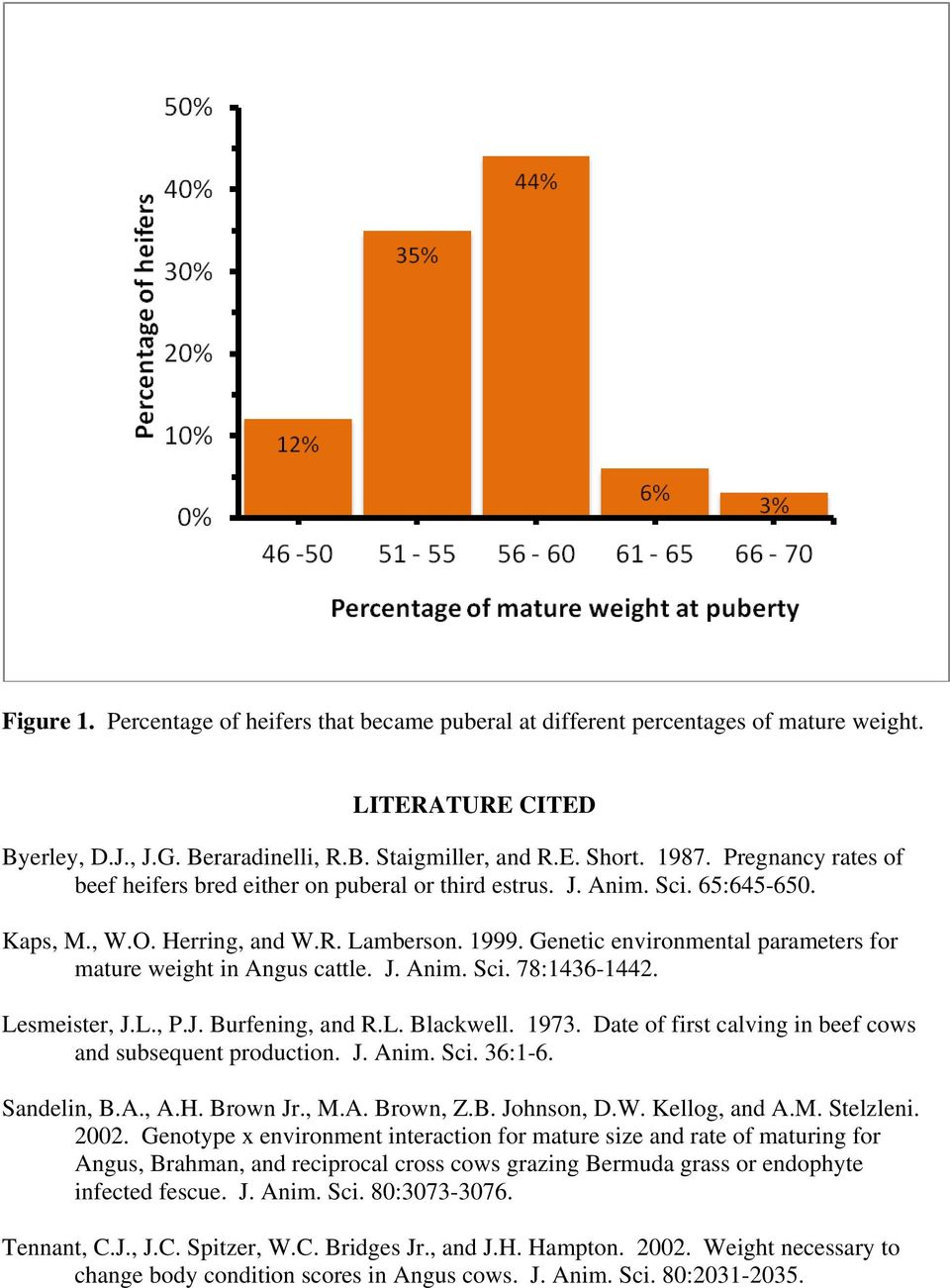 Genetic environmental parameters for mature weight in Angus cattle. J. Anim. Sci. 78:1436-1442. Lesmeister, J.L., P.J. Burfening, and R.L. Blackwell. 1973.