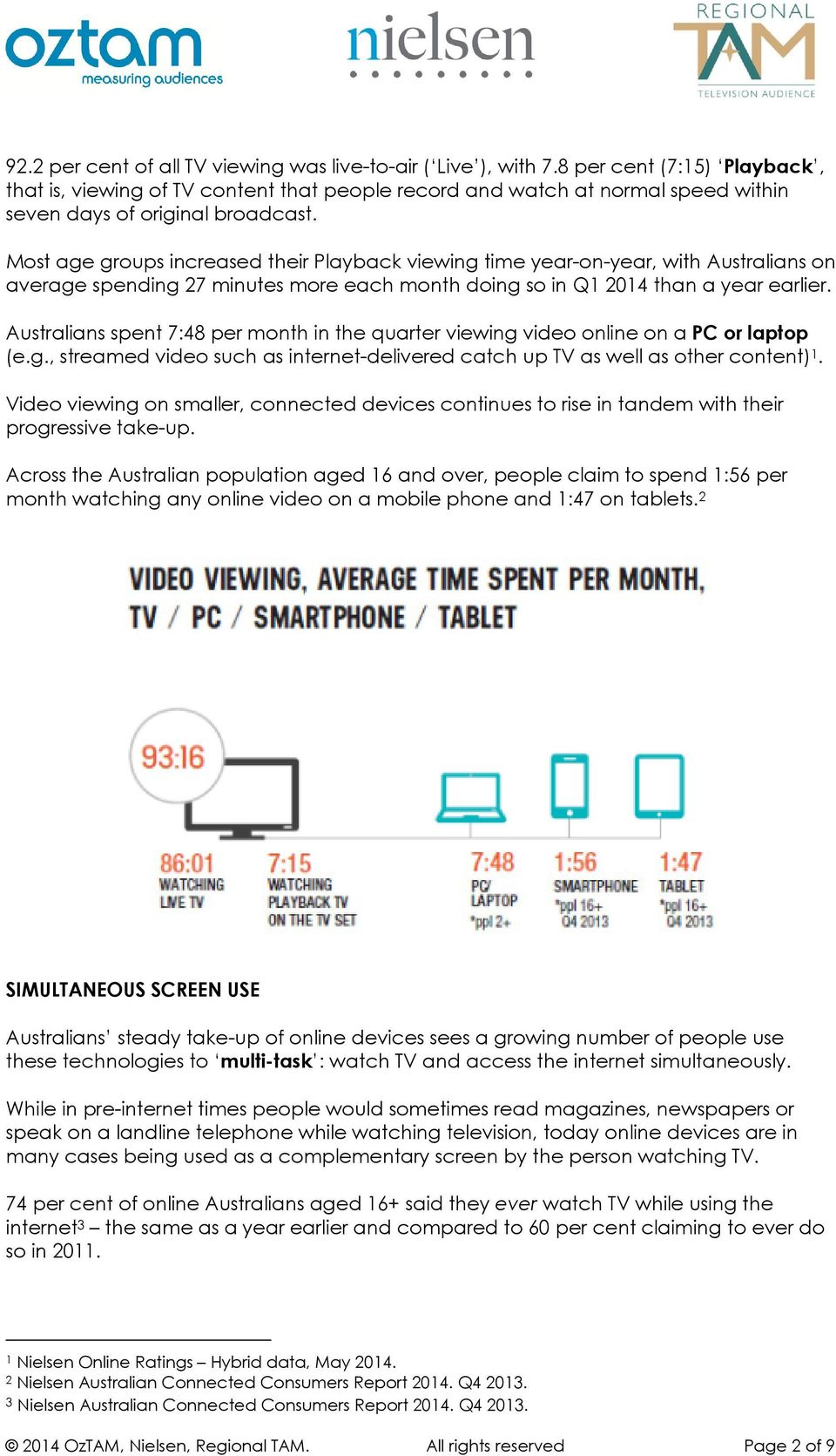 Most age groups increased their Playback viewing time year-on-year, with Australians on average spending 27 minutes more each month doing so in Q1 2014 than a year earlier.