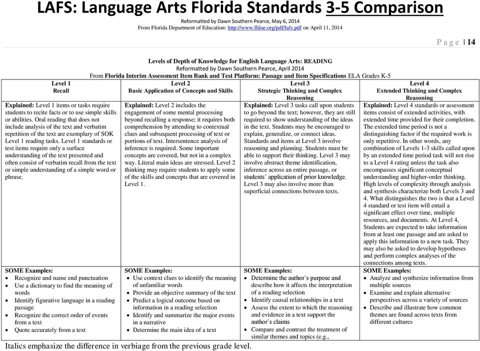 Level 1 standards or test items require only a surface understanding of the text presented and often consist of verbatim recall from the text or simple understanding of a simple word or phrase.
