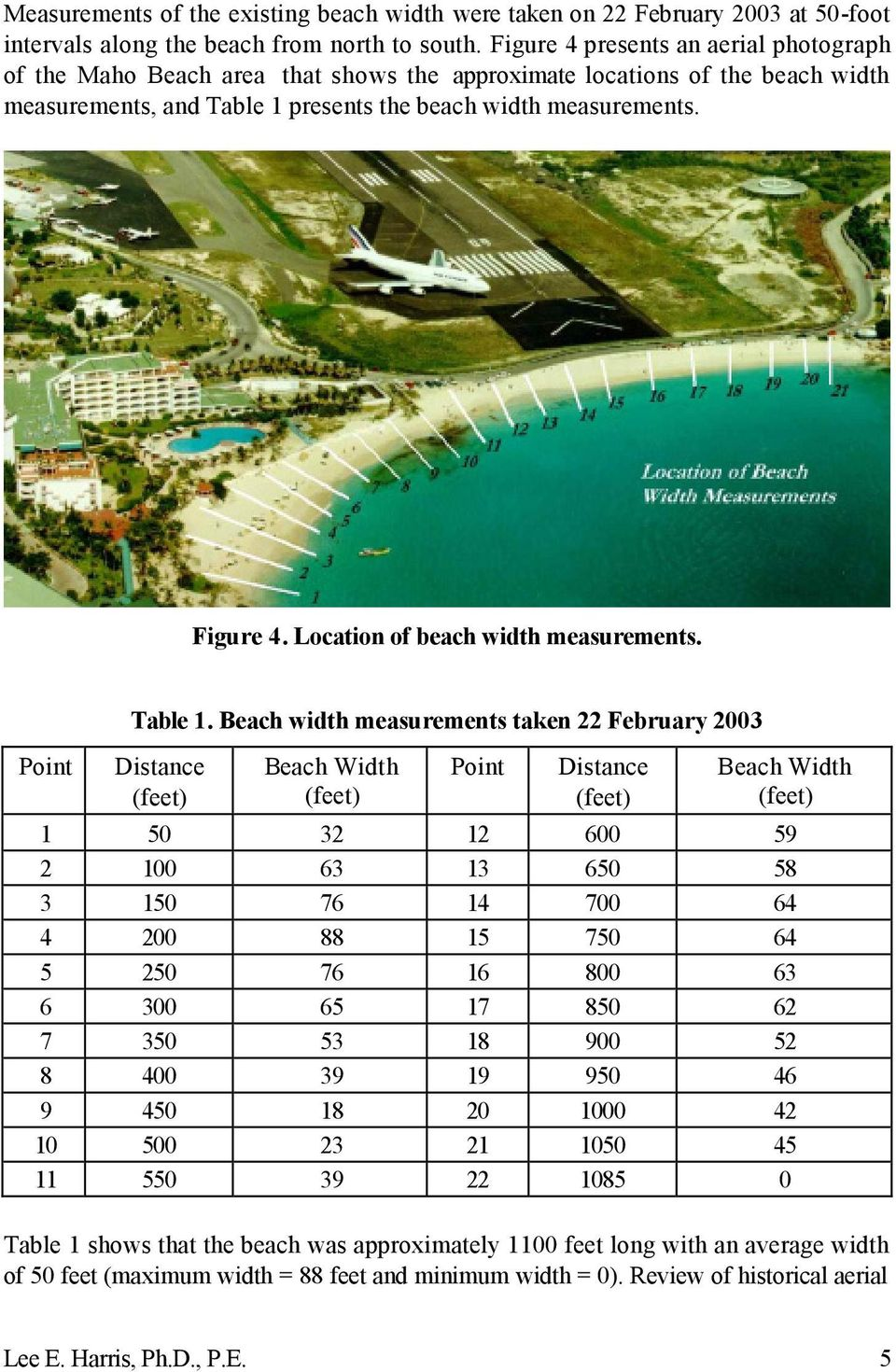 Location of beach width measurements. Point Table 1.