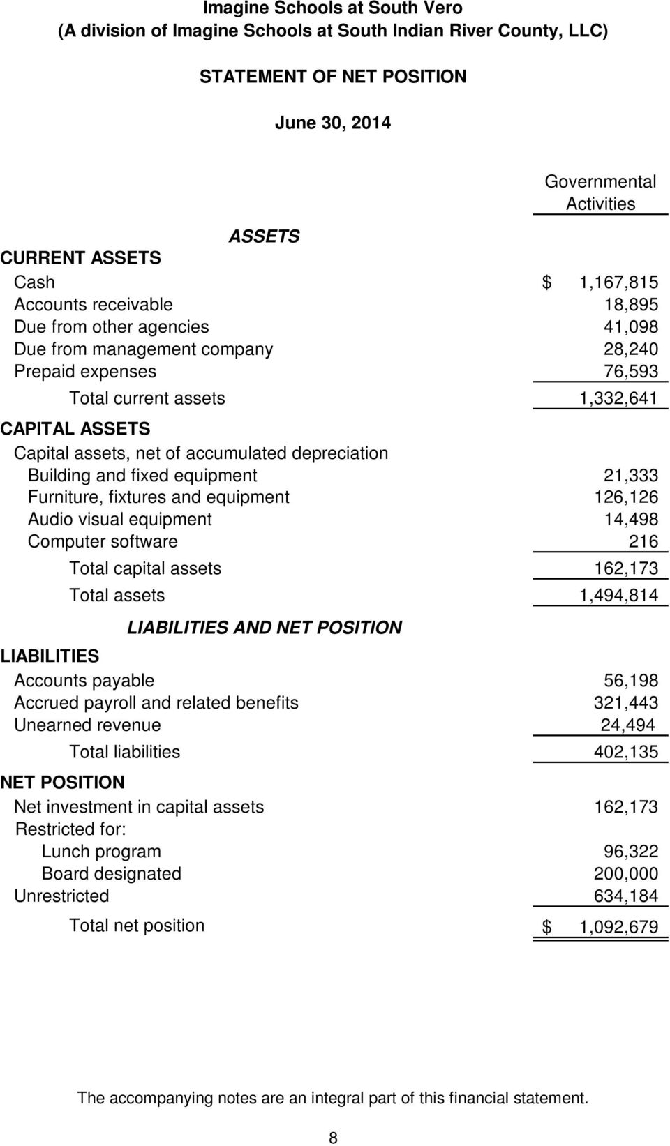 equipment 21,333 Furniture, fixtures and equipment 126,126 Audio visual equipment 14,498 Computer software 216 Total capital assets 162,173 Total assets 1,494,814 LIABILITIES AND NET POSITION