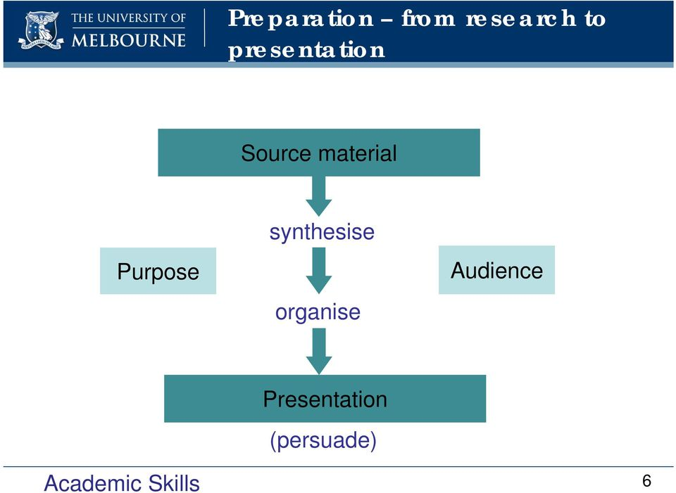 Purpose synthesise organise