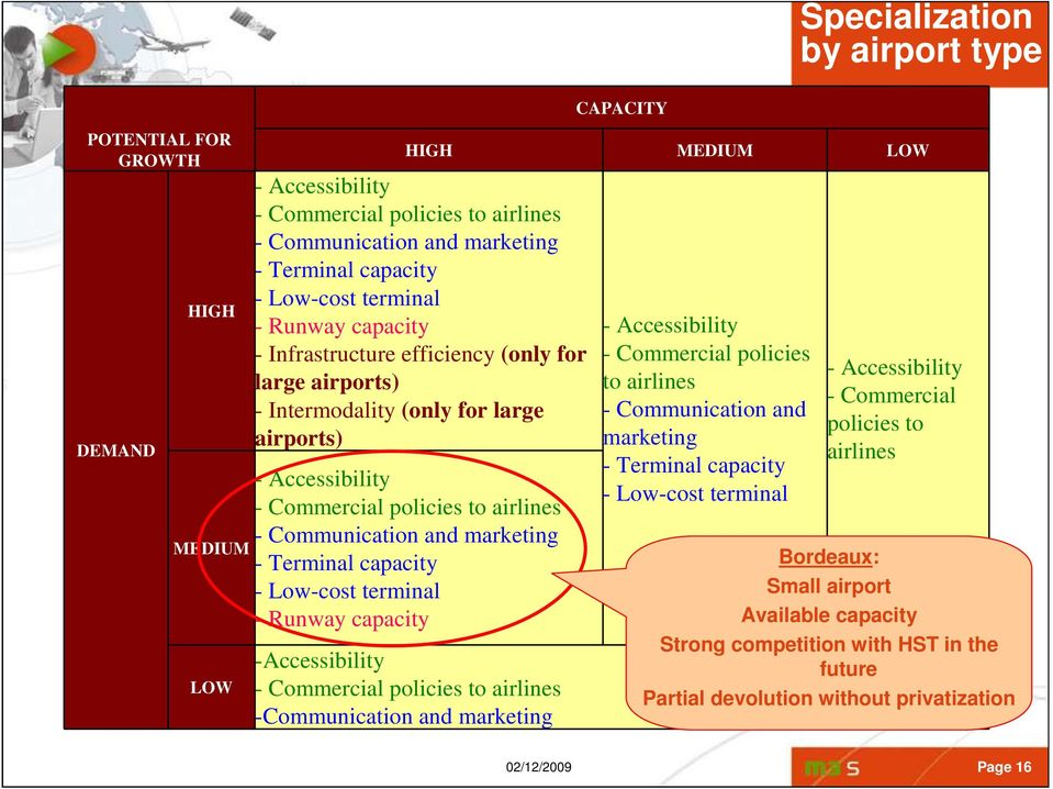 and marketing - Terminal capacity - Low-cost terminal - Runway capacity -Accessibility - Commercial policies to airlines -Communication and marketing - Accessibility - Commercial policies to airlines
