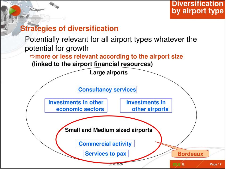 airports Diversification by airport type Consultancy services Investments in other economic sectors