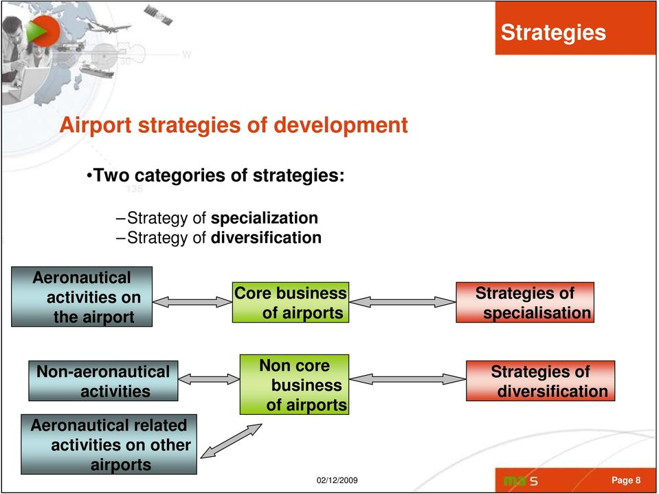 business of airports Strategies of specialisation Non-aeronautical activities Aeronautical