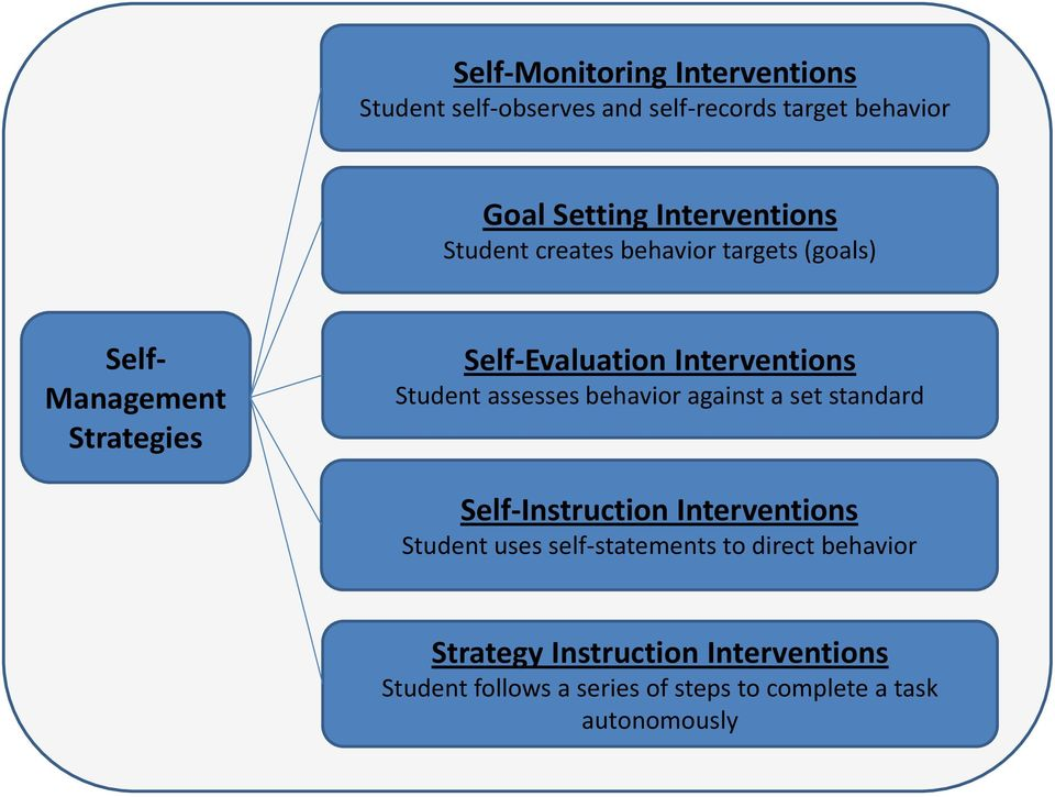 Interventions Student assesses behavior against a set standard Self-Instruction Interventions Student uses