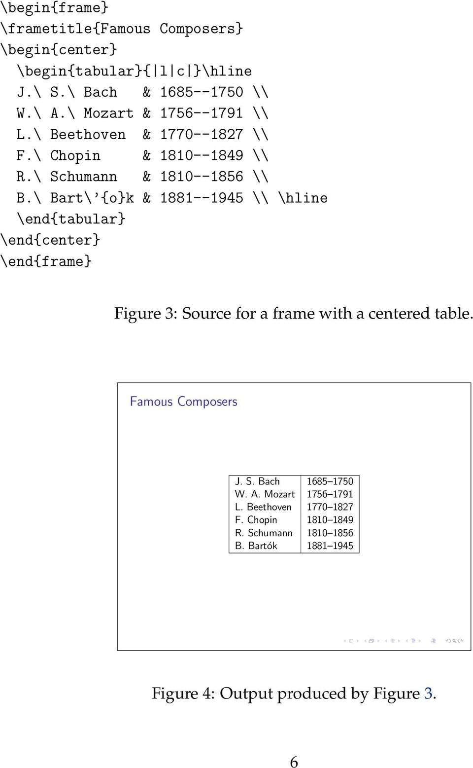 \ Bart\ {o}k & 1881--1945 \\ \hline \end{tabular} \end{center} Figure 3: Source for a frame with a centered table. Famous Composers J.