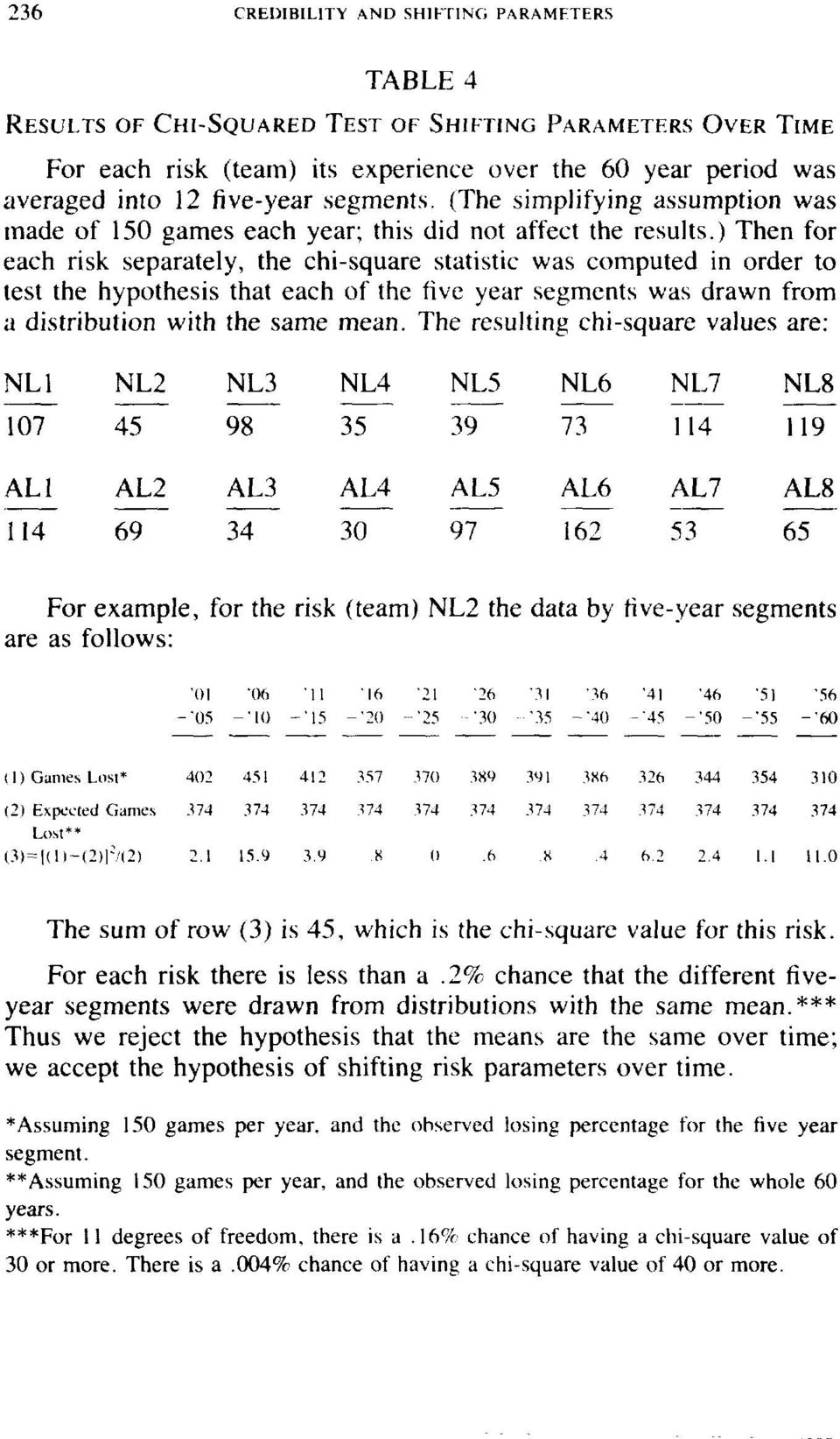 ) Then for each risk separately, the chi-square statistic was computed in order to test the hypothesis that each of the five year segments was drawn from a distribution with the same mean.