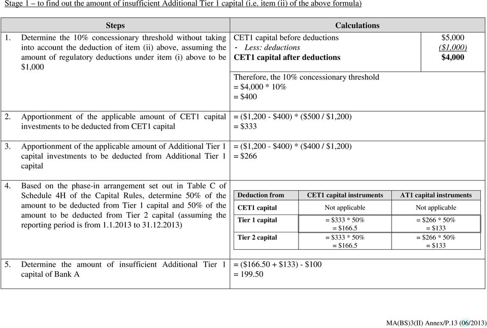 Apportionment of the applicable amount of CET1 capital investments to be deducted from CET1 capital 3.