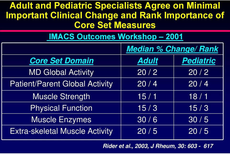/ 2 20 / 2 Patient/Parent Global Activity 20 / 4 20 / 4 Muscle Strength 15 / 1 18 / 1 Physical Function 15 / 3 15