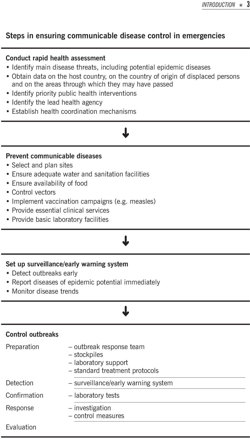 health coordination mechanisms Prevent communicable diseases Select and plan sites Ensure adequate water and sanitation facilities Ensure availability of food Control vectors Implement vaccination