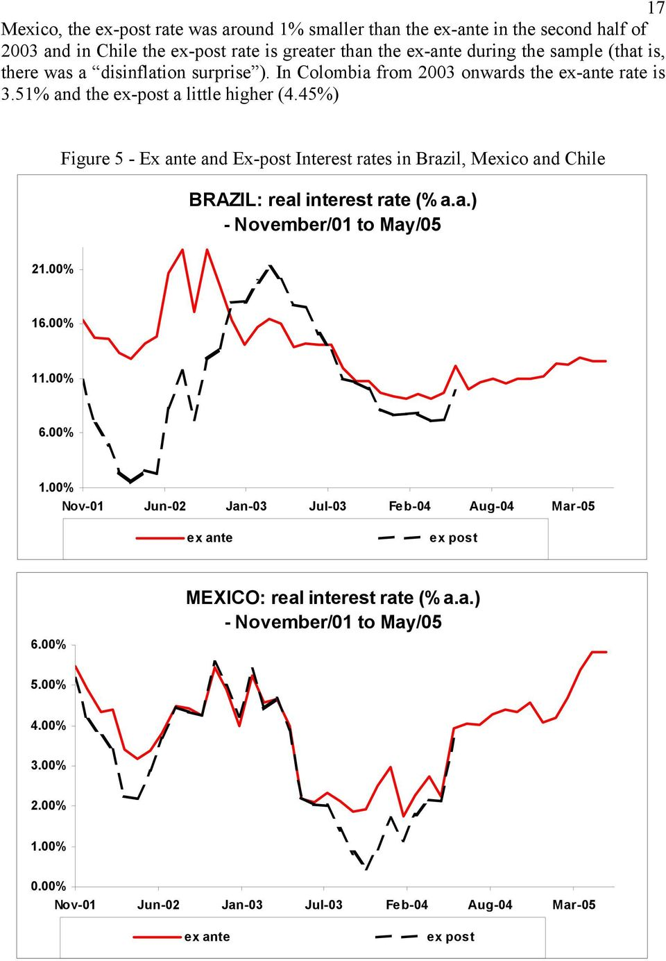 45%) Figure 5 - Ex ante and Ex-post Interest rates in Brazil, Mexico and Chile BRAZIL: real interest rate (% a.a.) - November/01 to May/05 21.00% 16