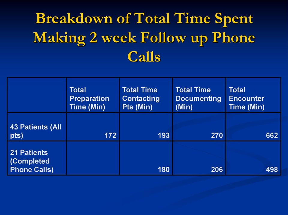 Time Documenting (Min) Total Encounter Time (Min) 43 Patients (All