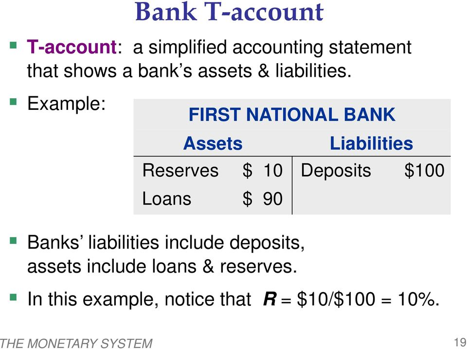 Example: FIRST NATIONAL BANK Assets Liabilities Reserves $ 10 Deposits $100 Loans