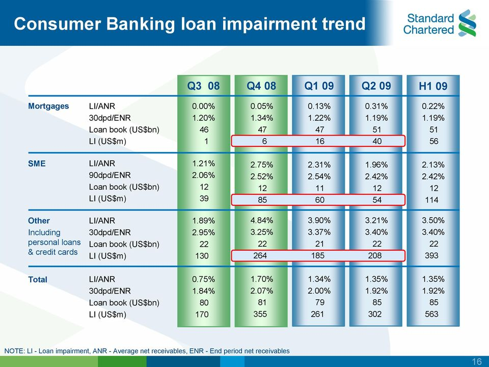 42% 12 114 Other Including personal loans & credit cards LI/ANR 30dpd/ENR Loan book (US$bn) LI (US$m) 1.89% 2.95% 22 130 4.84% 3.25% 22 264 3.90% 3.37% 21 185 3.21% 3.40% 22 208 3.50% 3.