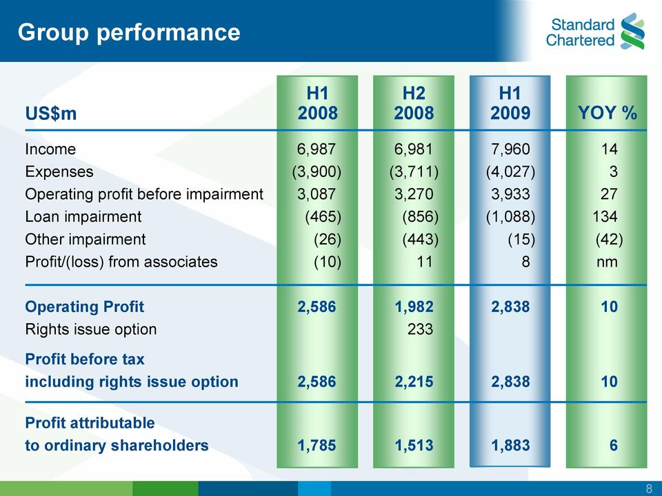 Profit/(loss) from associates (10) 11 8 nm Operating Profit 2,586 1,982 2,838 10 Rights issue option 233 Profit before