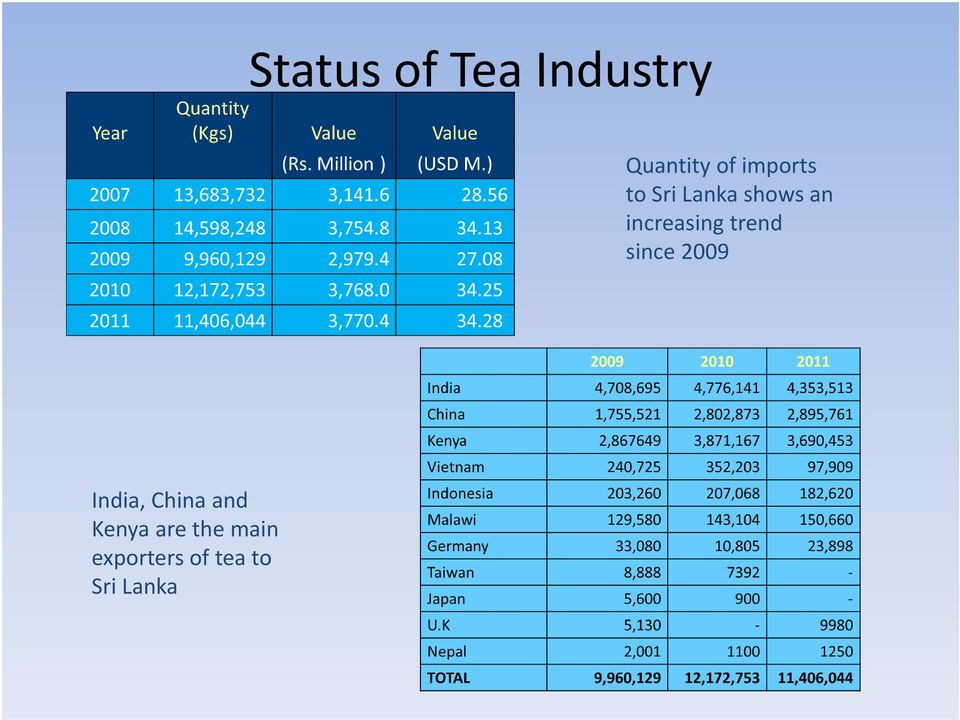 Tea product export from india