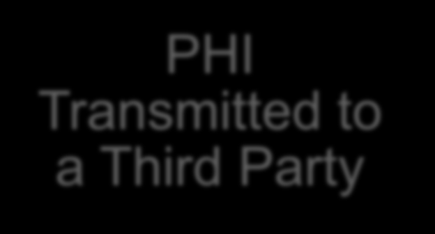 Patient Rights: Access to PHI Access PHI Electronically PHI Transmitted to a Third Party Patient portals, CDs, USB drives, email Request must be in writing Designated person to receive the