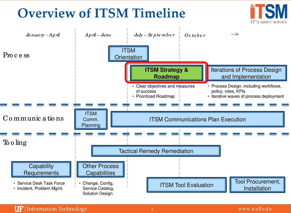 process deployment Communications Tooling ITSM Comm.