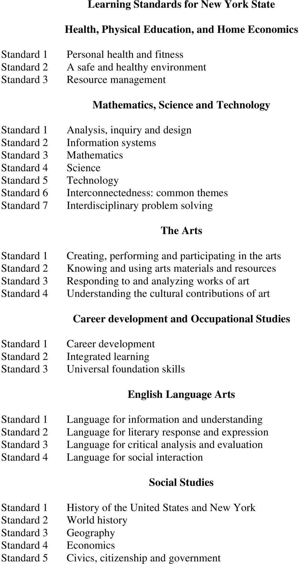 performing and participating in the arts Knowing and using arts materials and resources Responding to and analyzing works of art Understanding the cultural contributions of art Career development and