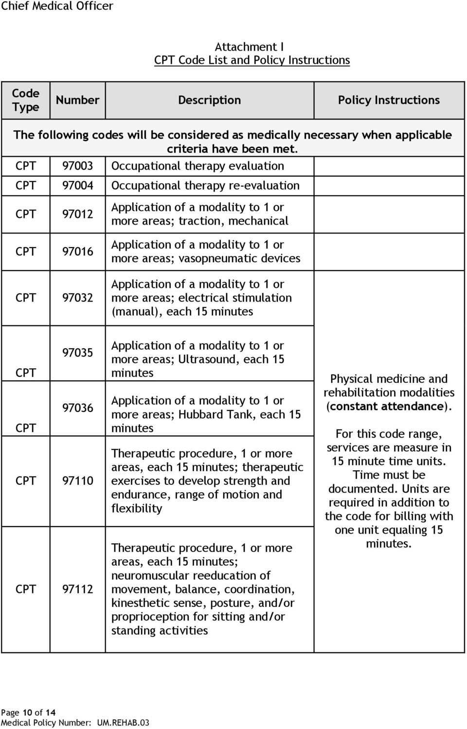 which of the following cpt code ranges describes evocative suppression testing procedures