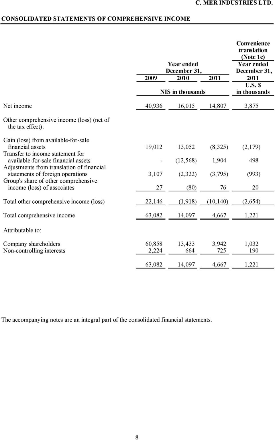 assets - (12,568) 1,904 498 Adjustments from translation of financial statements of foreign operations 3,107 (2,322) (3,795) (993) Group's share of other comprehensive income (loss) of associates 27