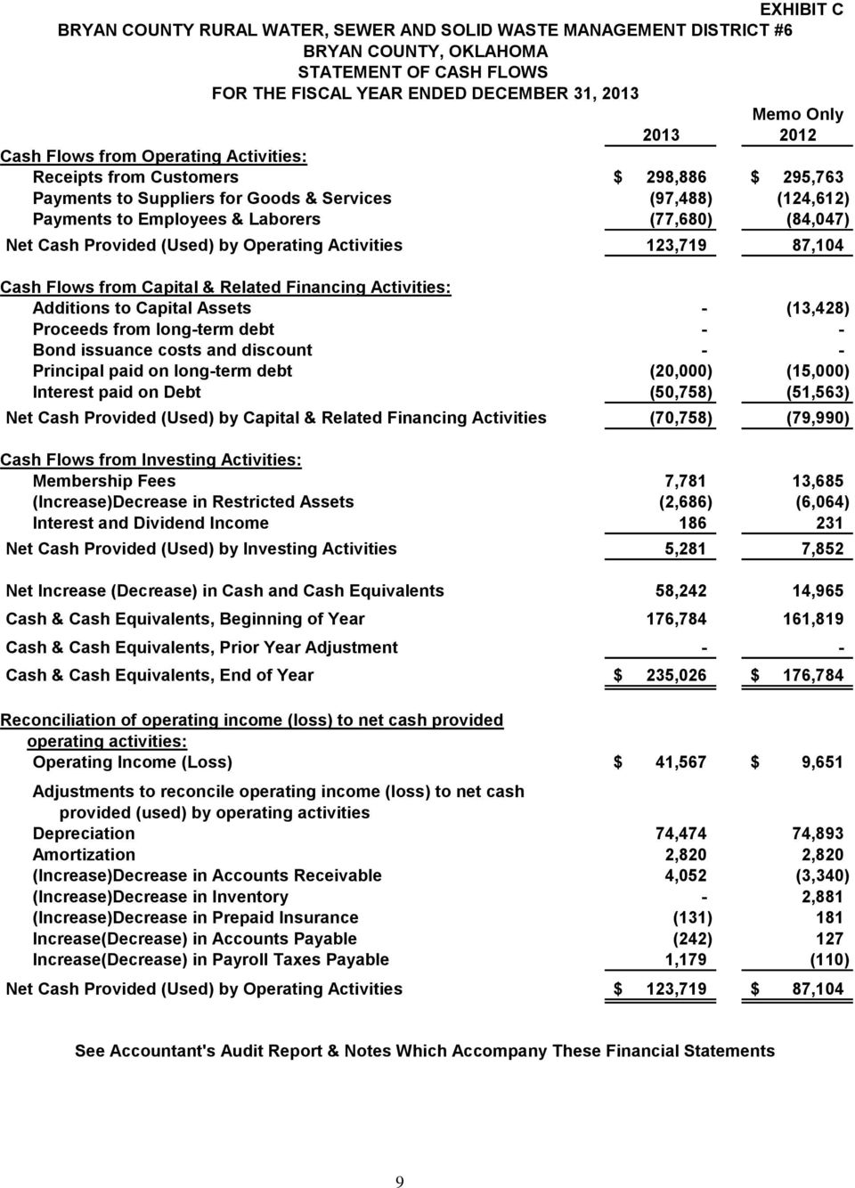 87,104 Cash Flows from Capital & Related Financing Activities: Additions to Capital Assets - (13,428) Proceeds from long-term debt - - Bond issuance costs and discount - - Principal paid on long-term