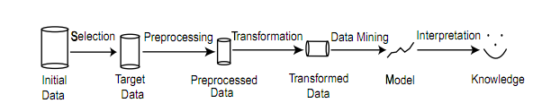 Classification of data mining systems according to the database involved: This classification based on the data model involved such as relational database, objectoriented database, data warehouse,