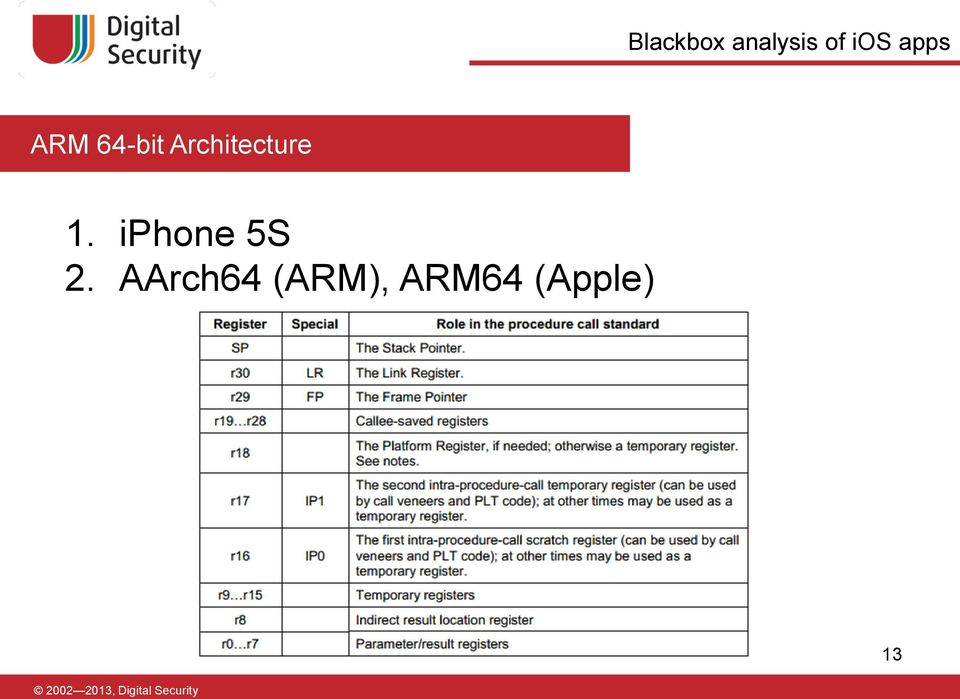Arm64 Idevices