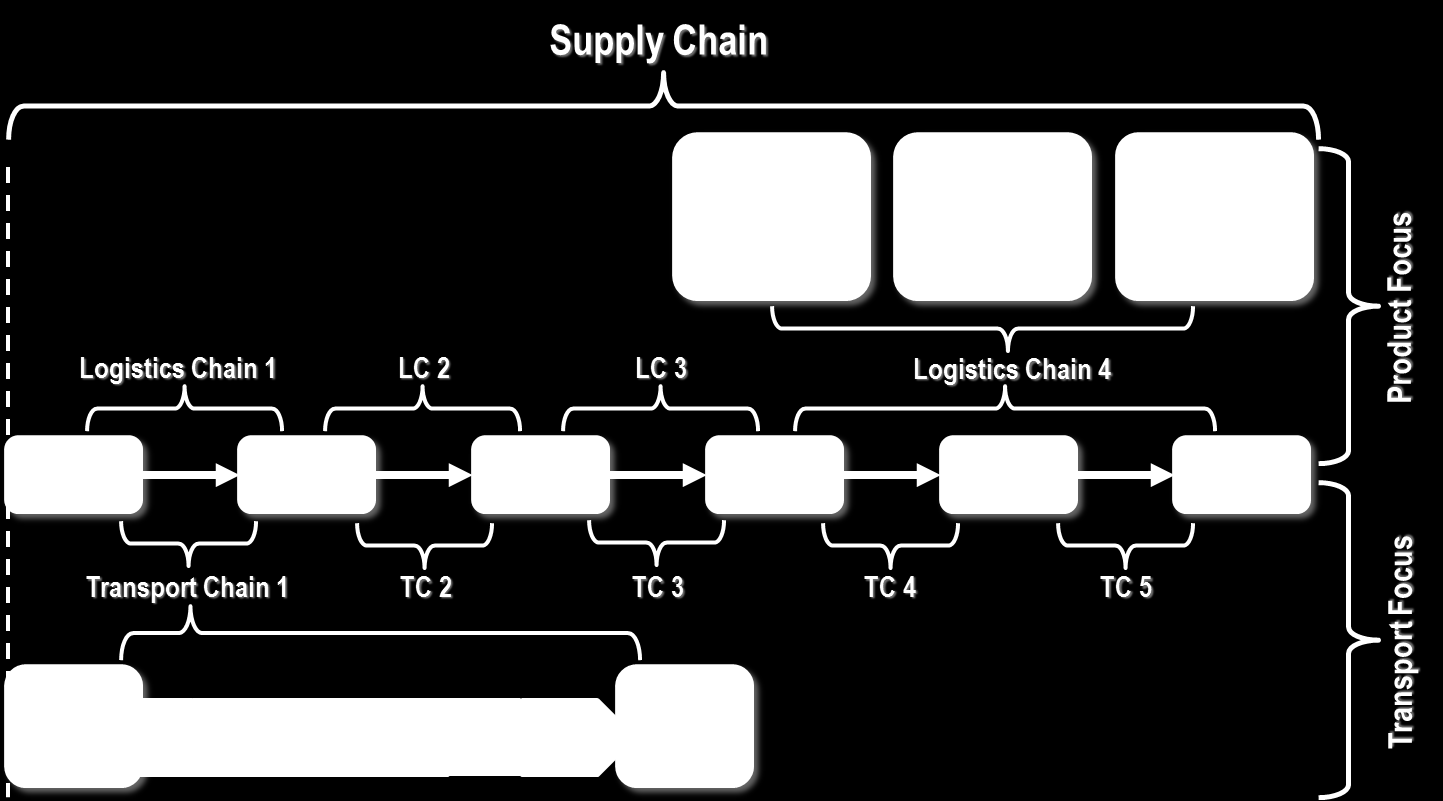 changes in supply chain management However, supply chain management is fraught with challenges  of existing  products requires a significant change in the supply chain as.