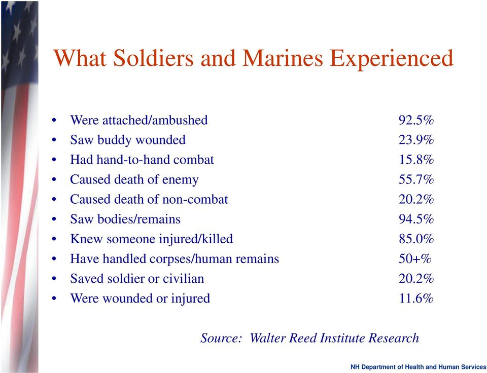 2% Saw bodies/remains 94.5% Knew someone injured/killed 85.