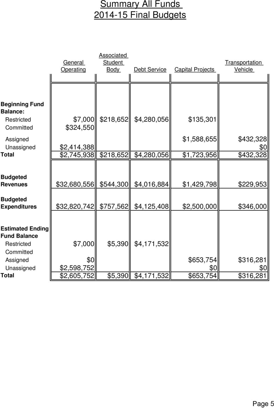 $432,328 Budgeted Revenues $32,680,556 $544,300 $4,016,884 $1,429,798 $229,953 Budgeted Expenditures $32,820,742 $757,562 $4,125,408 $2,500,000 $346,000 Estimated