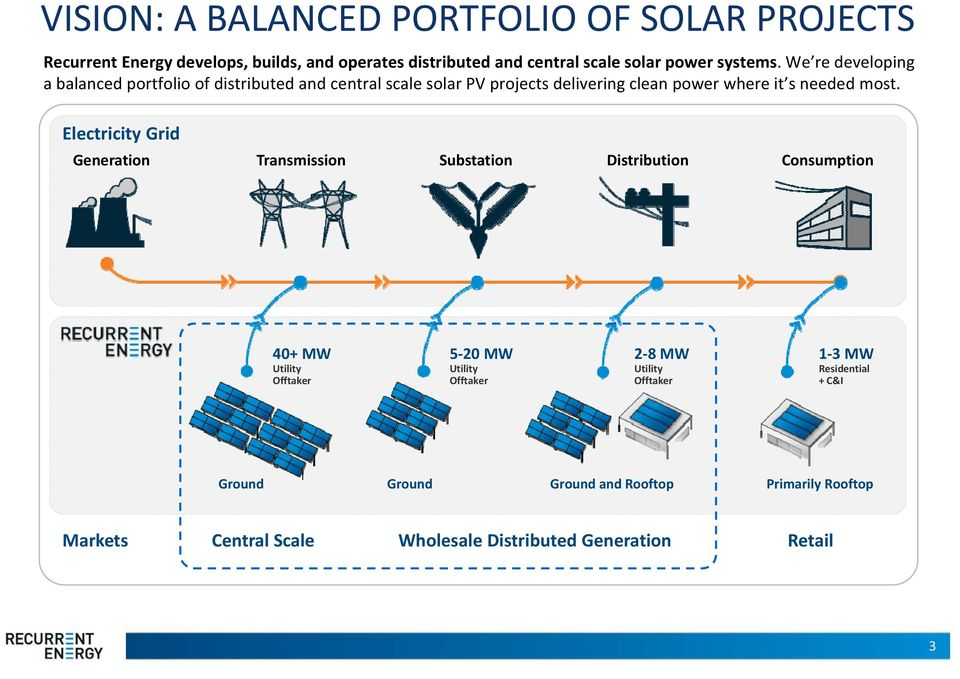 We re developing a balanced portfolio of distributed and central scale solar PV projects delivering clean power where it s needed most.